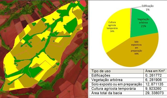 Representação do Uso do solo da Bacia do Rio Água dos Papagaios na escala 1:50.000